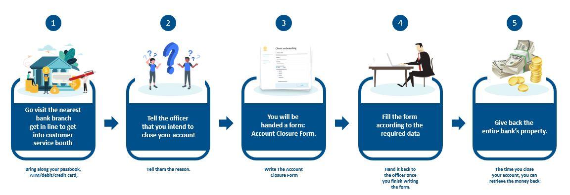 How to Close UOB Saving Account Online