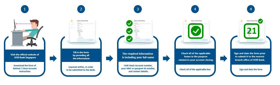 How to Close UOB Stash Account via UOB Bank's Website Online