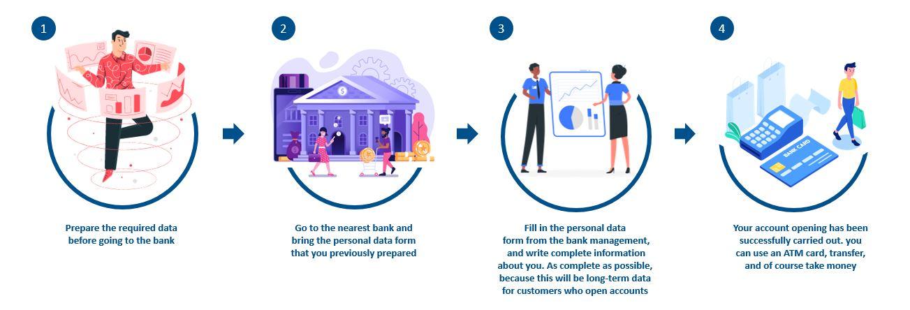 How to Open UOB Bank Account Onlinee