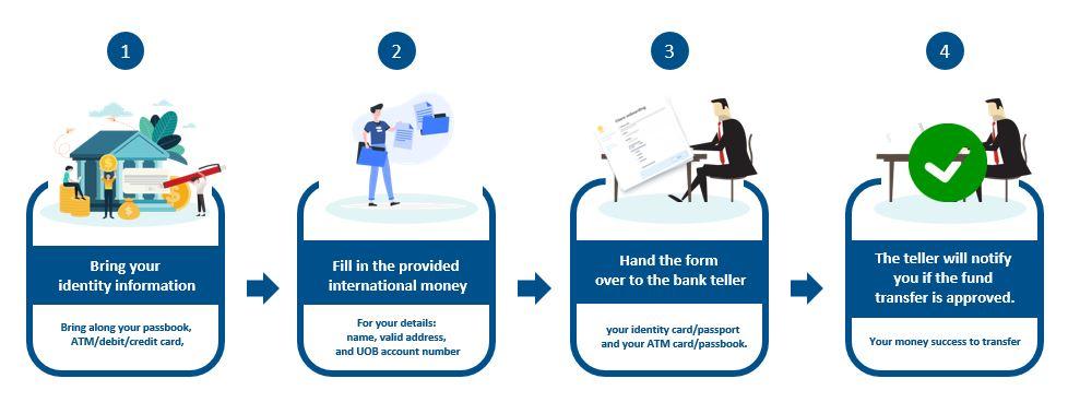UOB Singapore Transfer Money to Malaysia via Branch